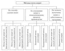 Реферат Попередельный метод учета затрат и калькулирования  Рис 1 1 1 Классификация методов учета затрат