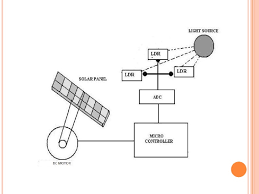 microprocessor based sun tracking solar panel system to maximize energy generation 13 728 jpg cb 1335348898 microprocessor based sun tracking solar panel system to maximize ener block diagram