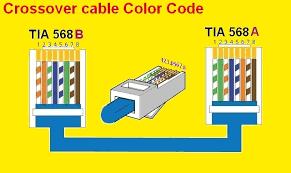 tia 568b wiring not lossing wiring diagram • tia 568b wiring 15 wiring diagram images wiring tia eia 568b wiring diagram tia