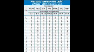 R414b Pressure Chart 10 Valid Refrigerator Temperature Pressure Chart