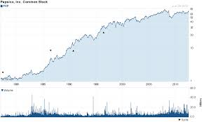 Pepsico Stock Price Chart Best Dividend Paying Stock List July 2012 Investing Com