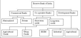 Organizational Structure In The Bank Tutorial