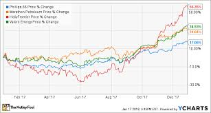 Phillips 66 Stock Price Chart Heres How Phillips 66 Crushed It In 2017 The Motley Fool