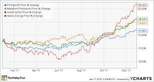 Phillips 66 Stock Quote