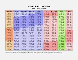 32 Specified Time Zone Coverter