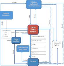 Grain Marketing Innovations Flow Chart Download Scientific