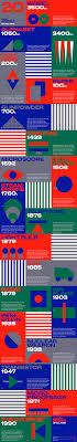 20 Most Important Inventions Anton Repponen Museum Of Design
