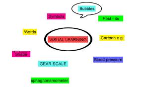 Visual Learning Strategies Visual Learner