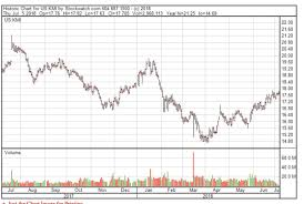 Kinder Morgan Stock Chart
