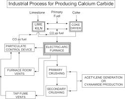 Calcium Carbide An Overview Sciencedirect Topics