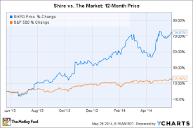 Vyvanse Peak Chart 3 Reasons Shire Could Keep Soaring Aol Finance