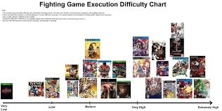 Fighting Game Execution Difficulty Chart Would You Agree