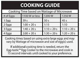 Microwave Egg Cooker Time Chart Cooking Guide Chart For Ceramic Microwave Egg Cooker Egg