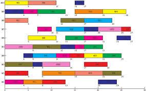 Matlab Gantt Chart Gantt Chart Of Problem 1 With Two Objectives Download