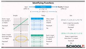 Identify Functions - 8th Grade (examples, solutions, videos ...