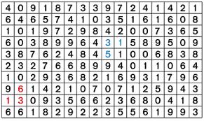 Magnum Prediction Chart 4d2u Com Website Statistik Keputusan 4d Yang Pertama Di
