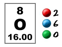 Chem4kids Com Oxygen Orbital And Bonding Info