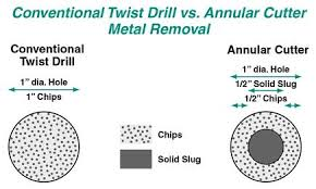 drill bit sizes for tapping holes. twist drilling, the creation of holes in metal with a drill bit, is probably most recognized method hole making. but, only two cutting edges, bit sizes for tapping