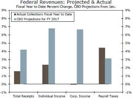 Capital Gains Tax Chart 2017 Is Federal Revenue Growth Flashing A Warning Sign