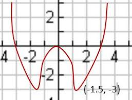 How To Make A Sign Chart Assume That The Above Graph Is The Graph Of F 1 Create A