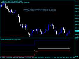 Forex Tick Chart Weighted Indicator Free Forex Mt4
