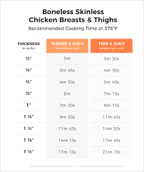Chicken Time And Temperature Chart For The Stovetop Coolguides