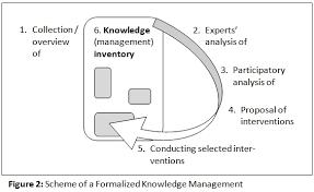 Knowledge Management   Customer Service Management ASQ