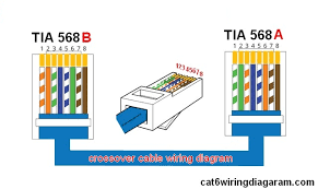 wiring diagram for cat5 crossover cable the wiring diagram crossover cable wiring diagram color code cat5 cat6 wiring wiring diagram