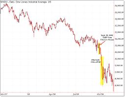 Total Eclipse Of The Fun Market Drawdown Prospects