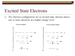 Electron Configuration Ions And Excite State Electron