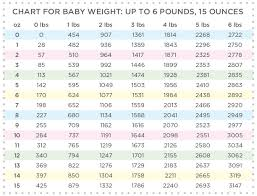 weekly weigh in charts grams to pounds and ounces conversion