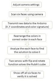 Flowchart Automated Rubiks Cube Solving Robot