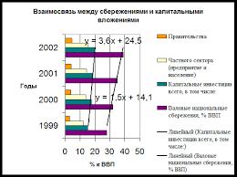 Курсовая работа Взаимосвязь инвестиций и нормы накопления Финансы  рост в среднесрочной перспективе должен сопровождаться опережающим по сравнению с динамикой потребления увеличением инвестиций в основной капитал