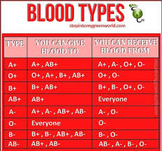 Different Blood Types Chart Blood Typing Chart To Know Which Types Are Safe For Which