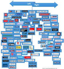 Sharyl Atkisson Updates Media Bias Chart Based On