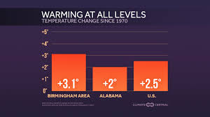 Earth Day Fastest Warming Cities And States Climate Matters
