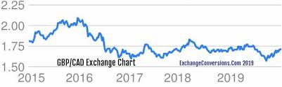 Cad To Gbp Chart Gbp To Cad Charts Today 6 Months 5 Years 10 Years And 20
