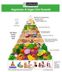 food pyramid 2014. Wonderful Food Oldwaysvegetarianfoodpyramid On Food Pyramid 2014 B