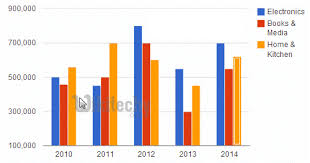Column Chart Examples Google Charts Tutorial Basic Column Charts Chart Js By