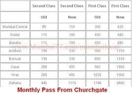 Mumbai Taxi Fare Chart 2017 Mumbai Local Train Fares 2019 Ticket Fares Seasonal Pass