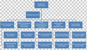 Organizational Structure Organizational Chart Hierarchical