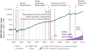 Index Fund Chart Market Downturns Indexing Plays A Predictably Passive