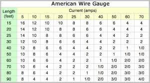 Wire Gauge And Amperage Chart Automotive Wire Gauge Current Chart Bedowntowndaytona Com