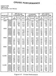How Do You Calculate Indicated Airspeed On A Flight Plan