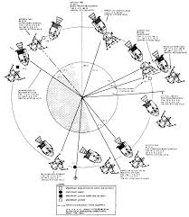 Diagram apollo rocket diagram