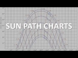 Sun Path Chart Sun Path Charts