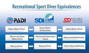 Recreational Sport Diver Equivalences Sdi Tdi Erdi Pfi