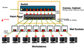 cablingplant png cat 6 cable installation standards at Cat6 Patch Panel Wiring Diagram