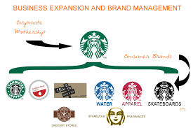 starbucks managing a brand s expansion part the  at