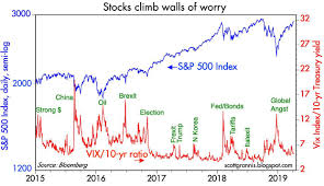 Worry Chart 10 Key Charts Say Theres Little To Worry About Seeking Alpha